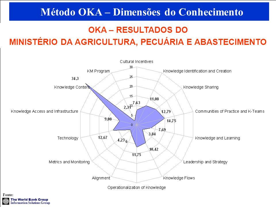 Método OKA – Dimensões do Conhecimento