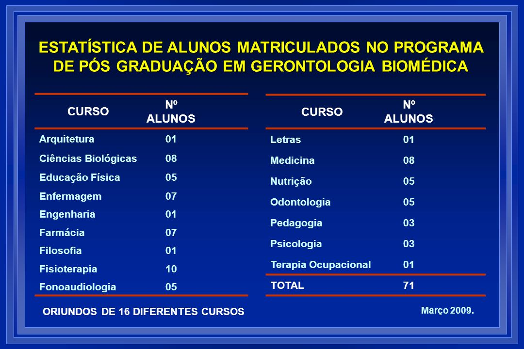 ESTATÍSTICA DE ALUNOS MATRICULADOS NO PROGRAMA DE PÓS GRADUAÇÃO EM GERONTOLOGIA BIOMÉDICA