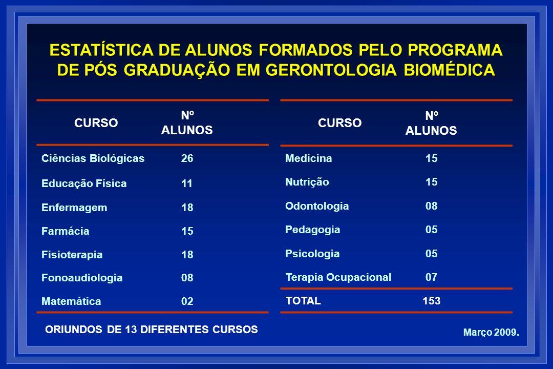 ESTATÍSTICA DE ALUNOS FORMADOS PELO PROGRAMA DE PÓS GRADUAÇÃO EM GERONTOLOGIA BIOMÉDICA