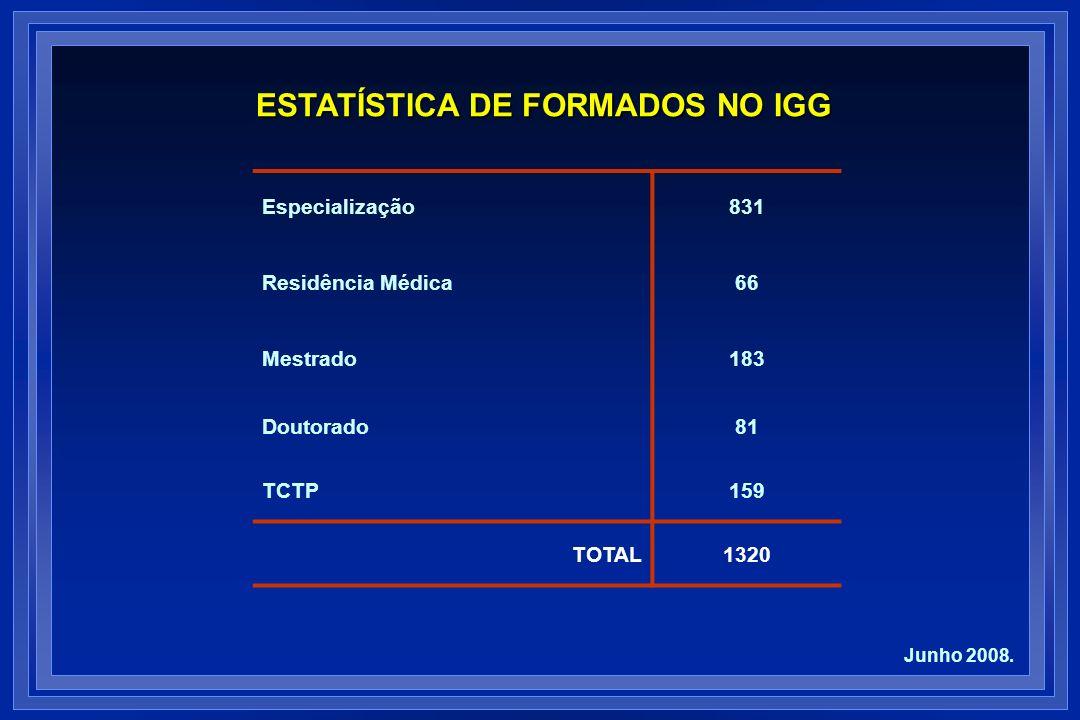 ESTATÍSTICA DE FORMADOS NO IGG