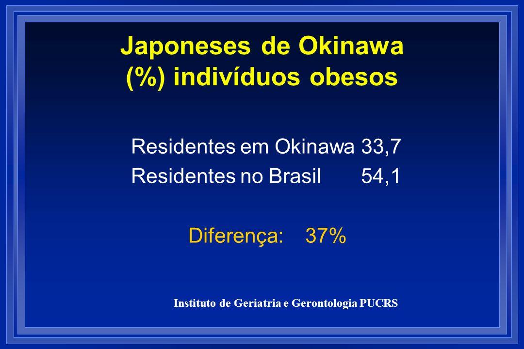Japoneses de Okinawa (%) indivíduos obesos