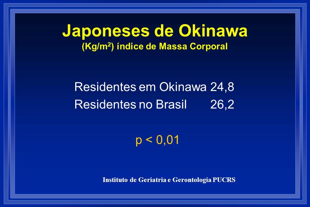 Japoneses de Okinawa (Kg/m2) índice de Massa Corporal