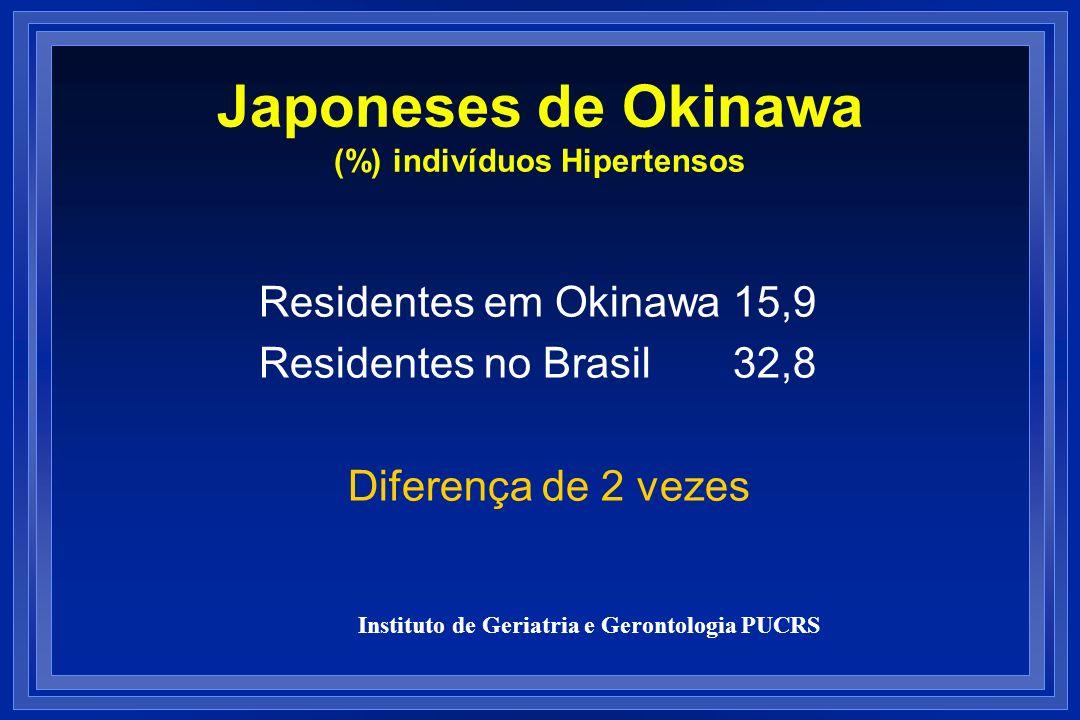 Japoneses de Okinawa (%) indivíduos Hipertensos