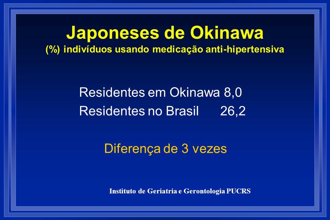 Japoneses de Okinawa (%) indivíduos usando medicação anti-hipertensiva