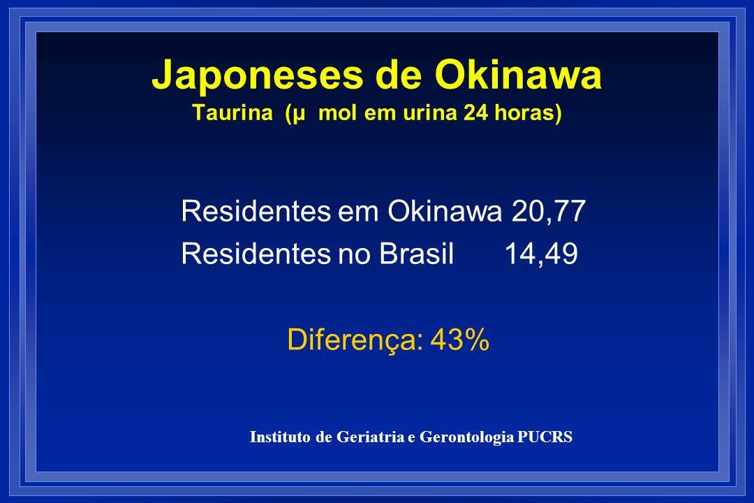 Japoneses de Okinawa Taurina (μ mol em urina 24 horas)