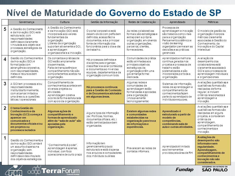 Nível de Maturidade do Governo do Estado de SP