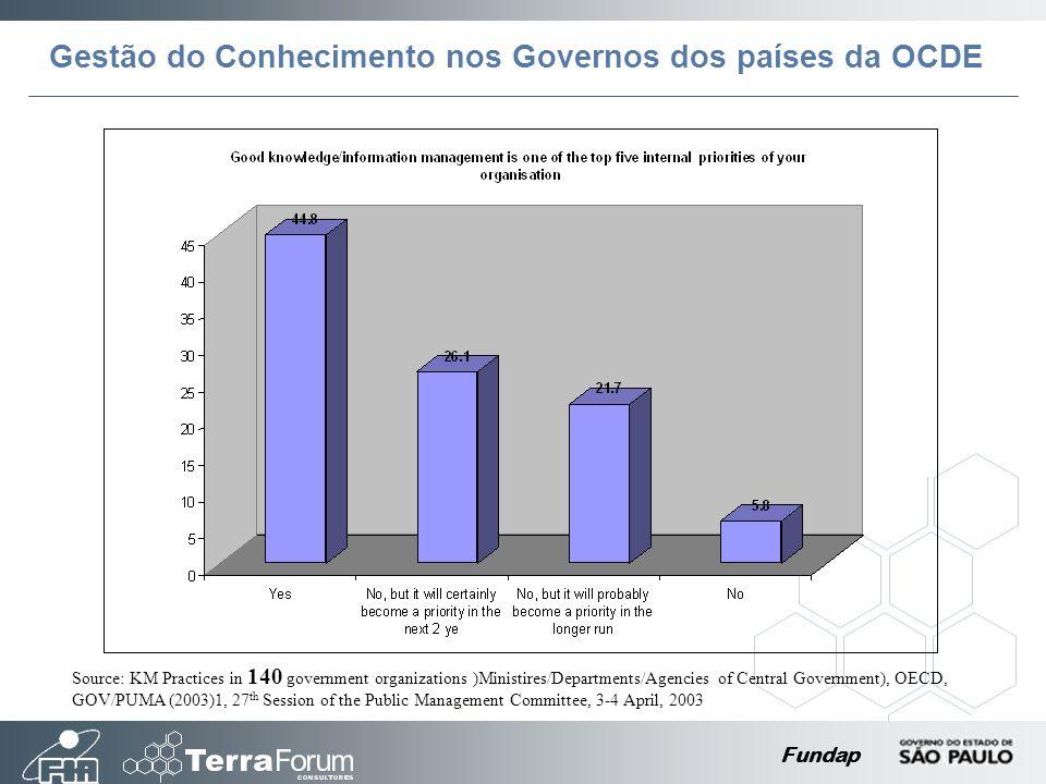 Gestão do Conhecimento nos Governos dos países da OCDE