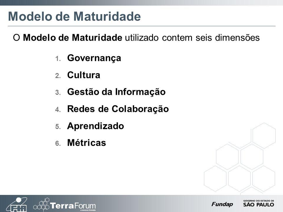 Modelo de Maturidade O Modelo de Maturidade utilizado contem seis dimensões. Governança. Cultura.
