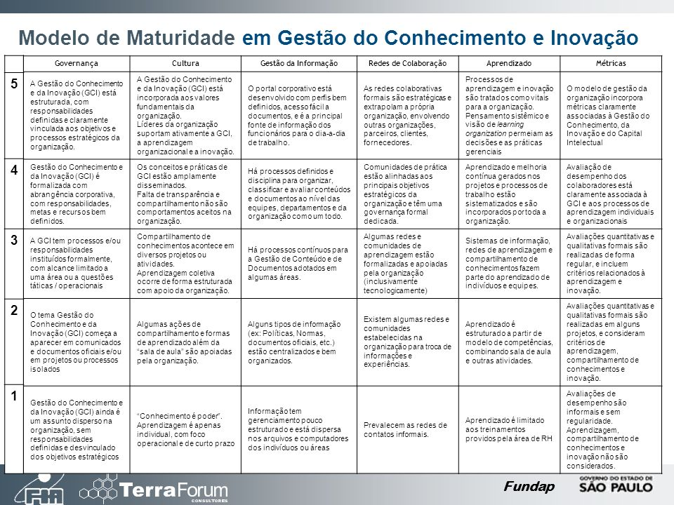 Modelo de Maturidade em Gestão do Conhecimento e Inovação