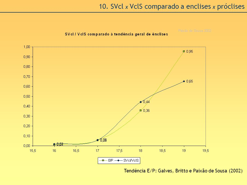 10. SVcl x VclS comparado a enclises x próclises