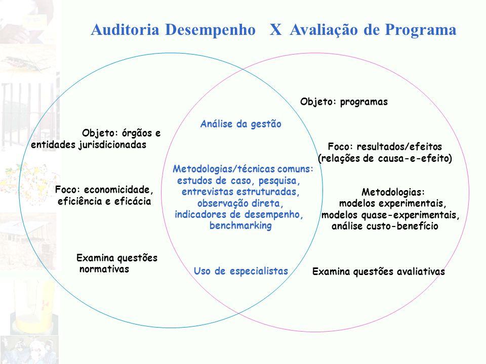 Auditoria Desempenho X Avaliação de Programa