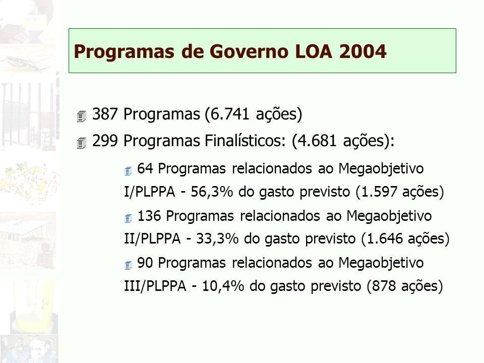 Programas de Governo LOA 2004