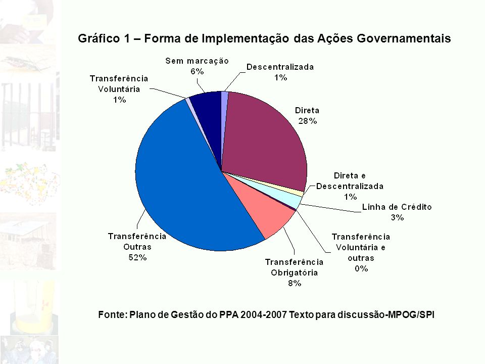 Gráfico 1 – Forma de Implementação das Ações Governamentais