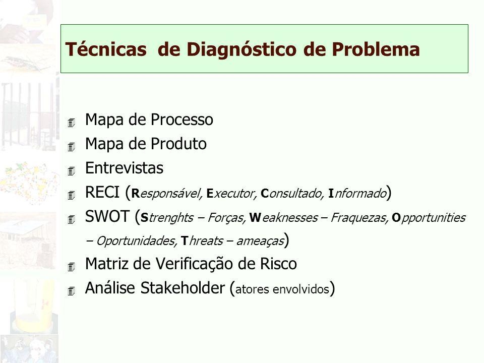 Técnicas de Diagnóstico de Problema