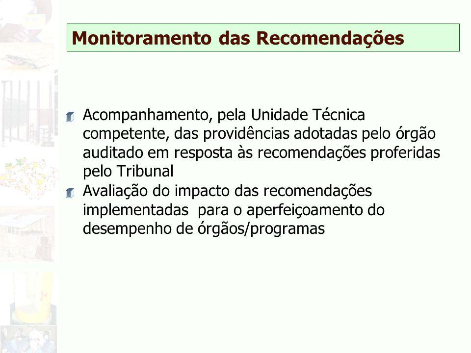 Monitoramento das Recomendações