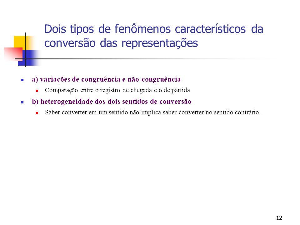 Dois tipos de fenômenos característicos da conversão das representações