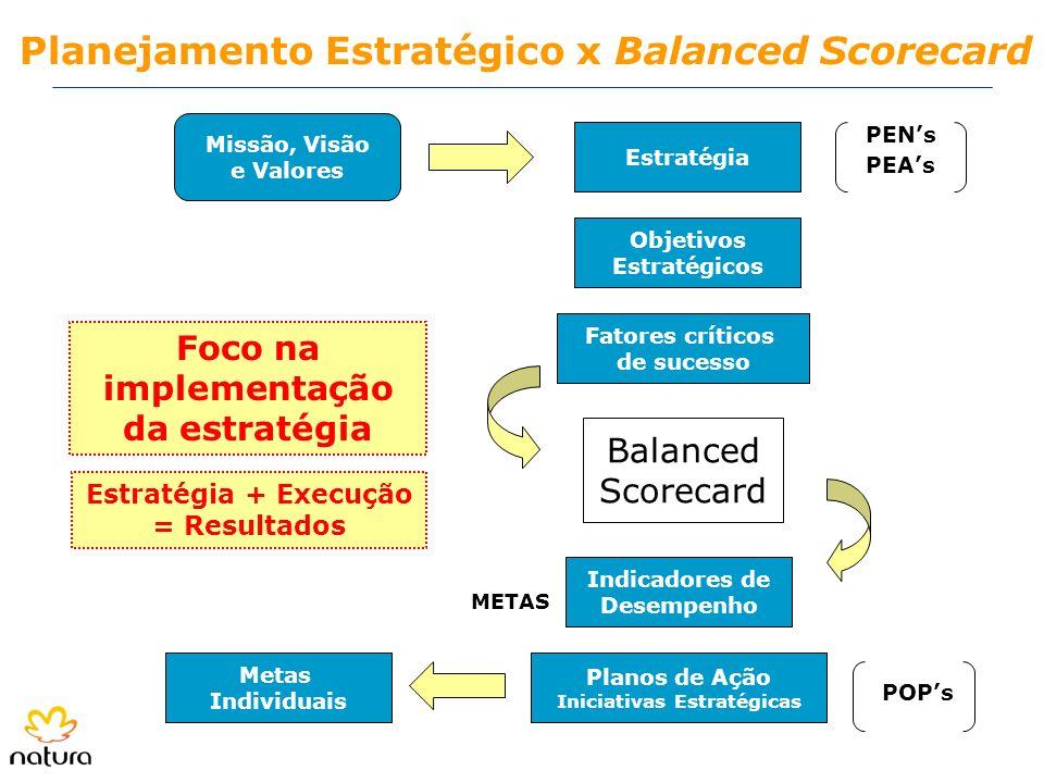 Foco na implementação da estratégia Iniciativas Estratégicas