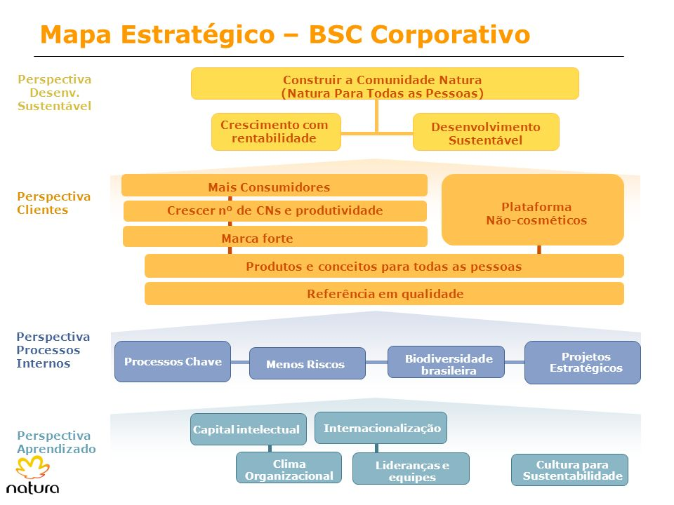 Mapa Estratégico – BSC Corporativo
