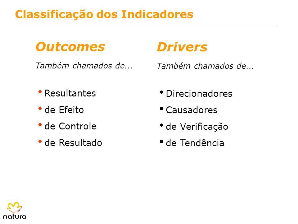 Outcomes Drivers Classificação dos Indicadores Resultantes