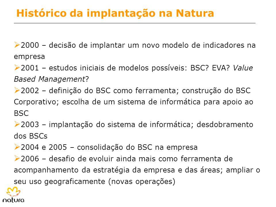 Histórico da implantação na Natura
