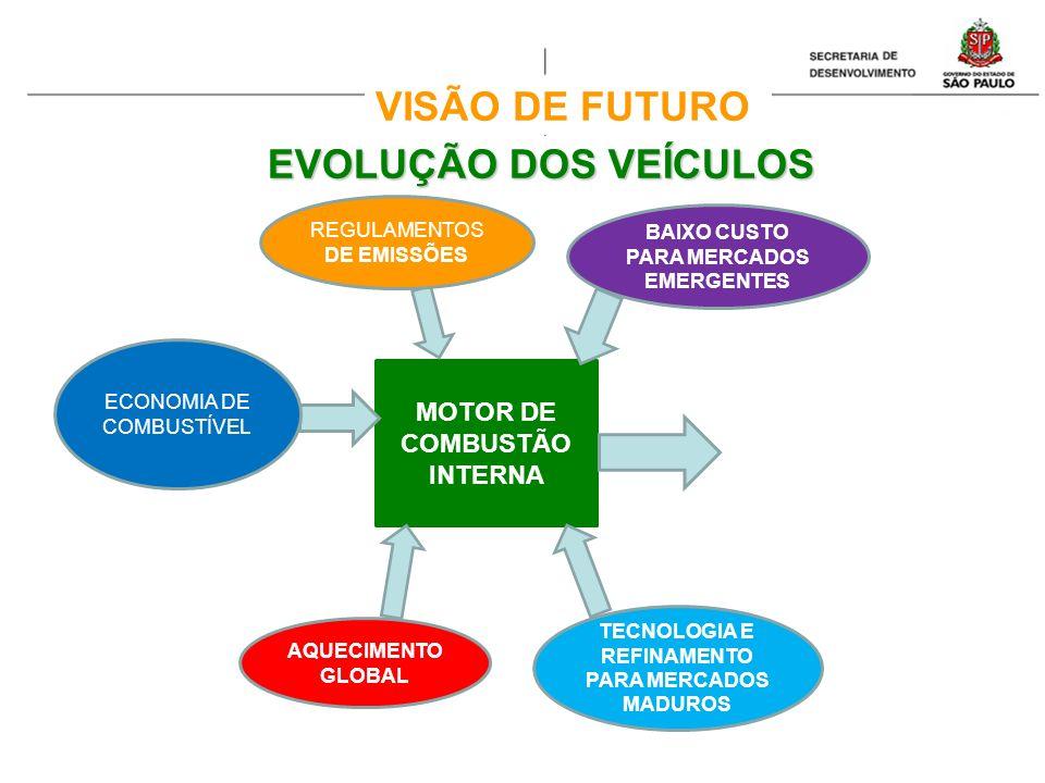 VISÃO DE FUTURO EVOLUÇÃO DOS VEÍCULOS MOTOR DE COMBUSTÃO INTERNA