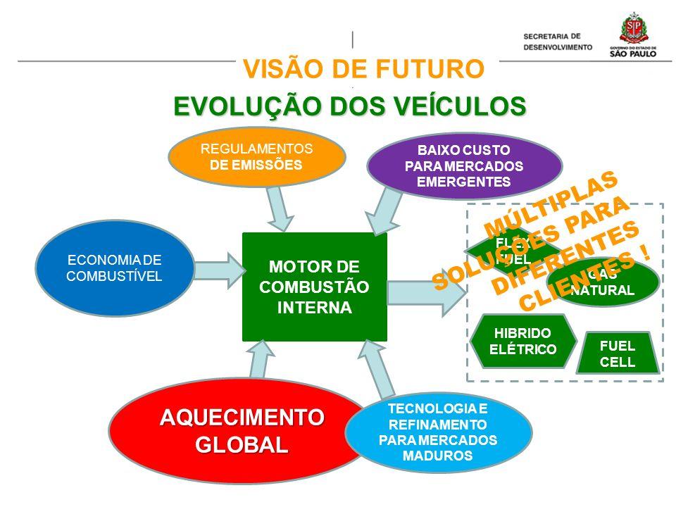 VISÃO DE FUTURO EVOLUÇÃO DOS VEÍCULOS