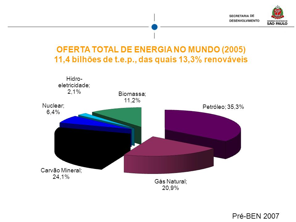 OFERTA TOTAL DE ENERGIA NO MUNDO (2005)