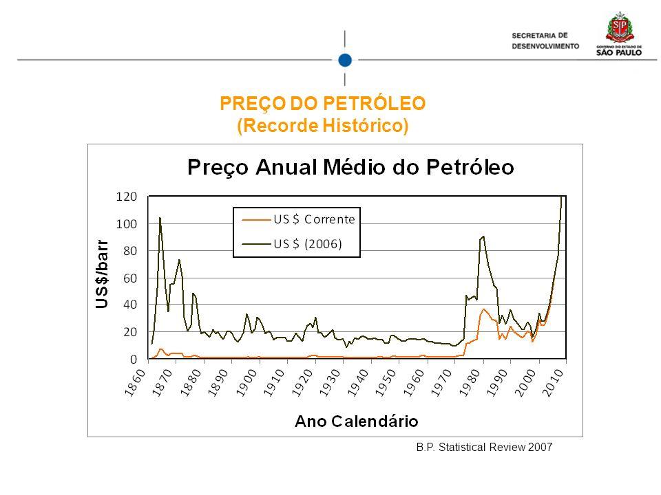 PREÇO DO PETRÓLEO (Recorde Histórico)