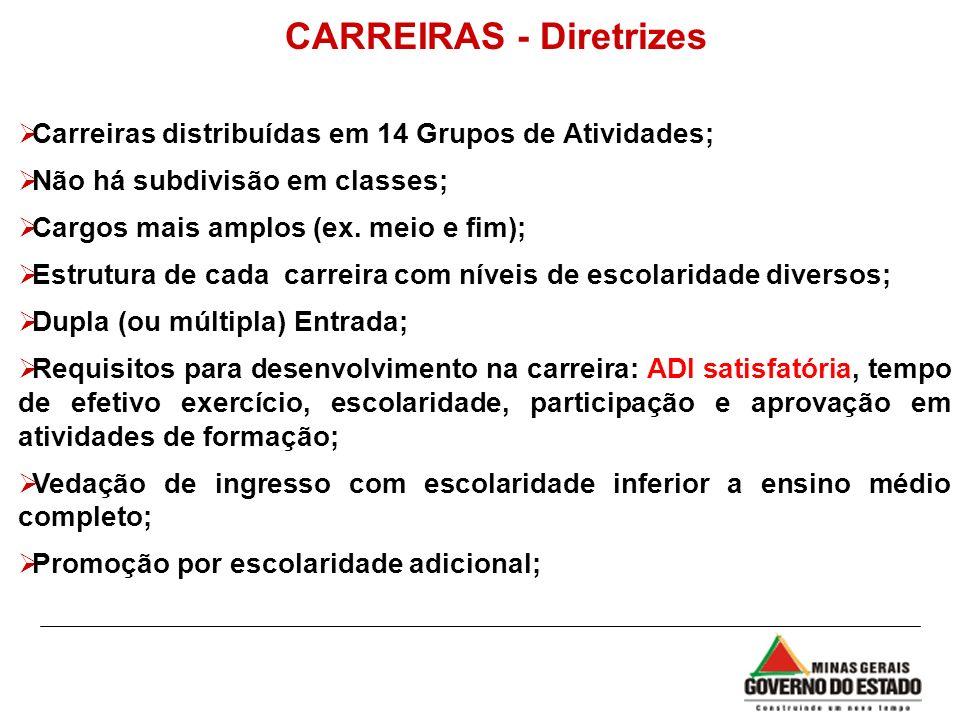 CARREIRAS - Diretrizes
