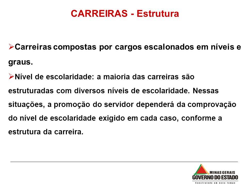 CARREIRAS - Estrutura Carreiras compostas por cargos escalonados em níveis e graus.