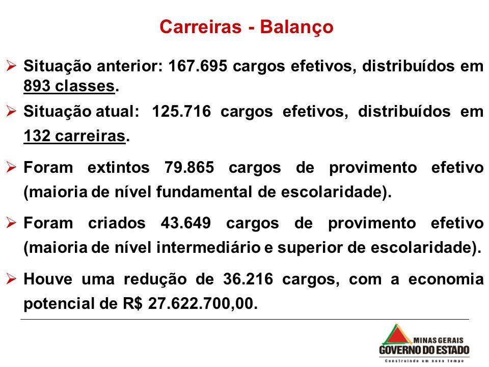 Carreiras - Balanço Situação anterior: 167.695 cargos efetivos, distribuídos em 893 classes.