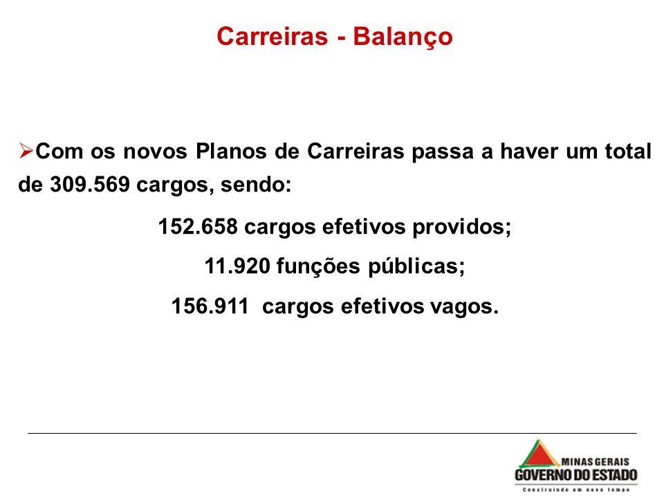 152.658 cargos efetivos providos;