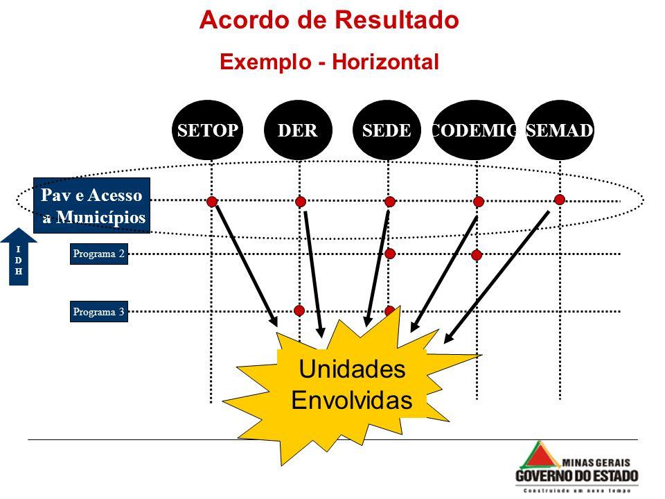 Acordo de Resultado Unidades Envolvidas Exemplo - Horizontal SETOP DER