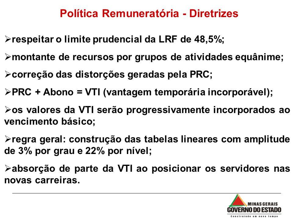 Política Remuneratória - Diretrizes