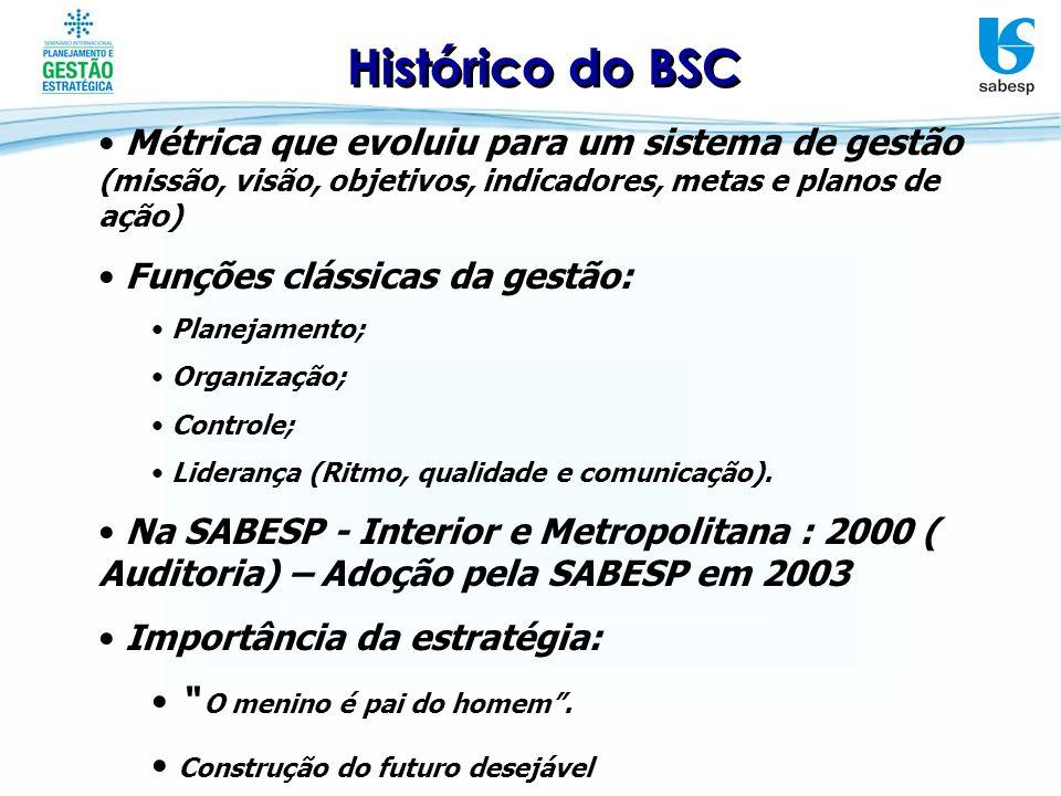 Histórico do BSC Métrica que evoluiu para um sistema de gestão (missão, visão, objetivos, indicadores, metas e planos de ação)