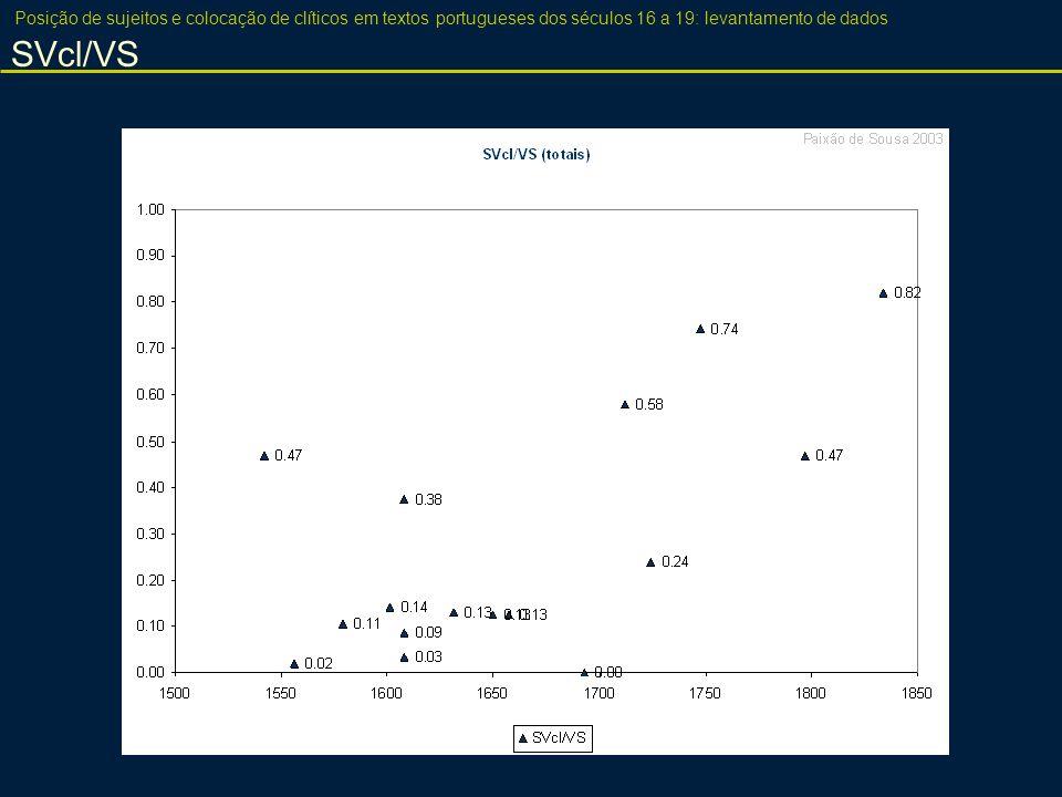 Posição de sujeitos e colocação de clíticos em textos portugueses dos séculos 16 a 19: levantamento de dados