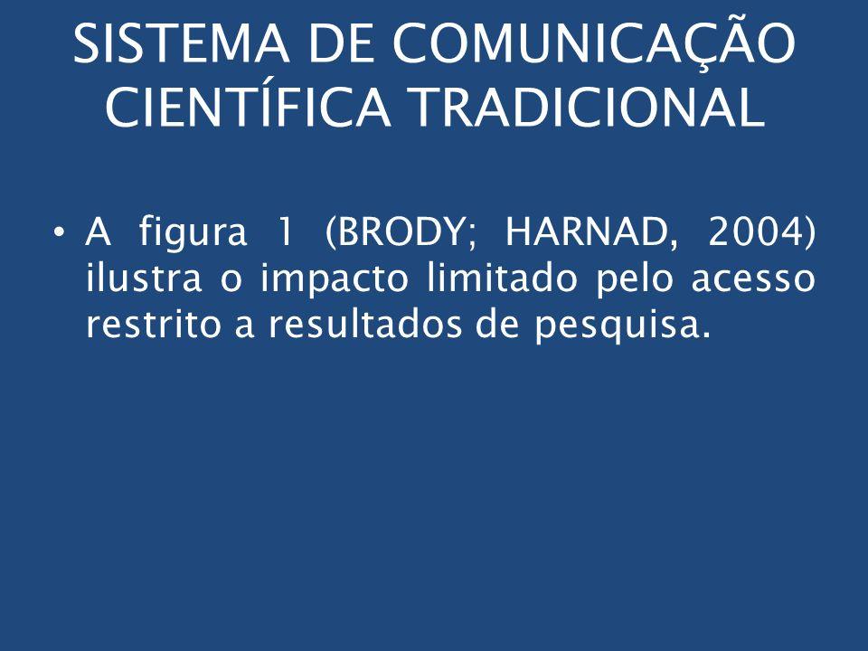 SISTEMA DE COMUNICAÇÃO CIENTÍFICA TRADICIONAL