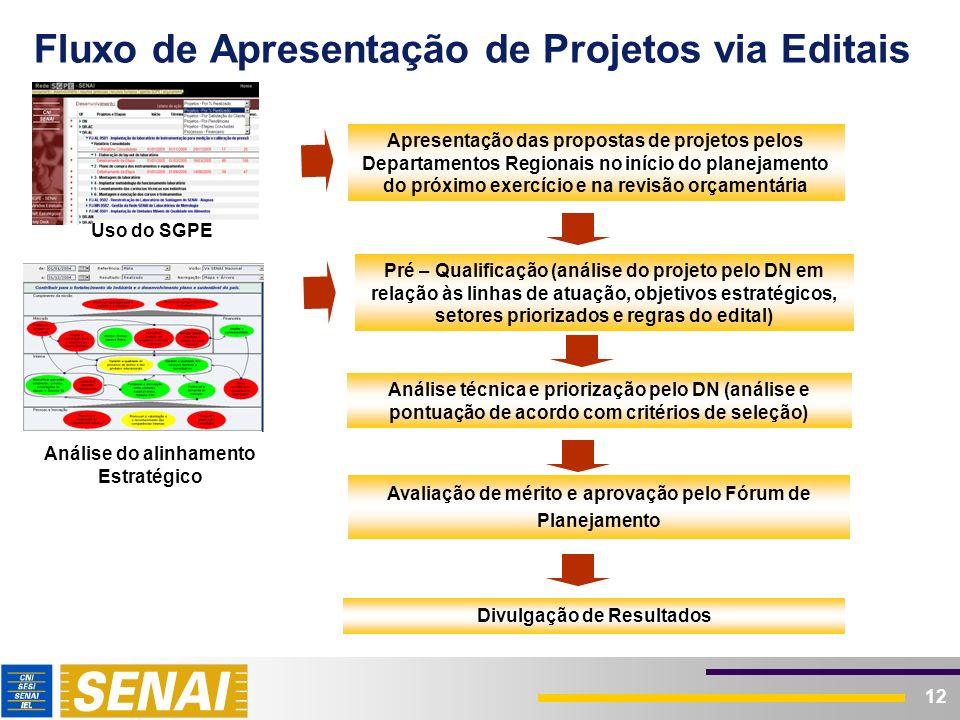 Linhas de Ação Priorizadas em 2005
