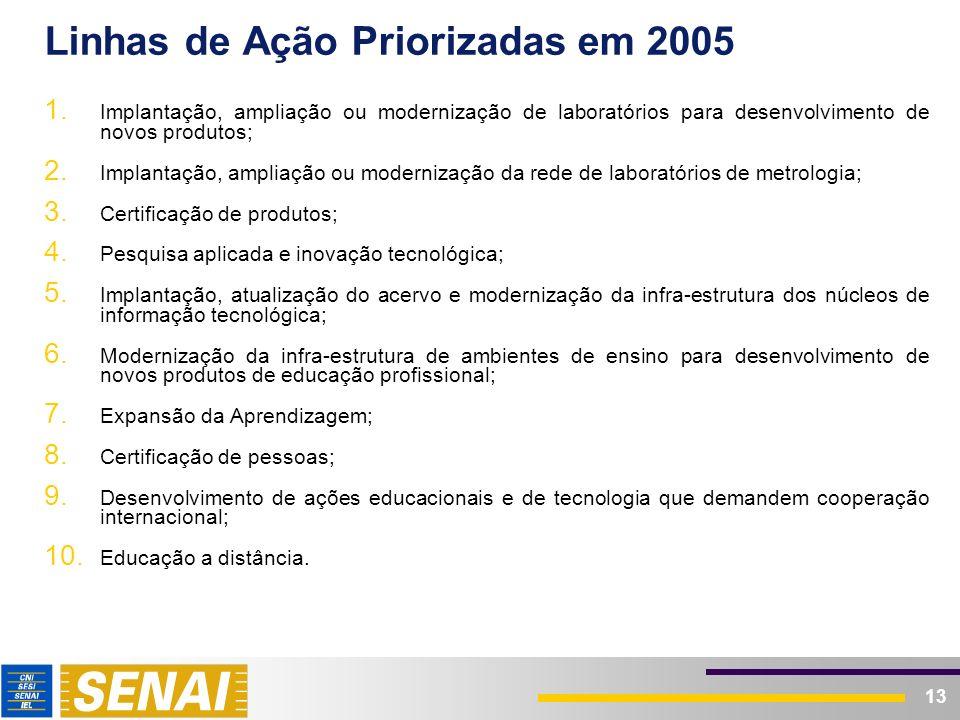Áreas Tecnológicas Priorizadas em 2005