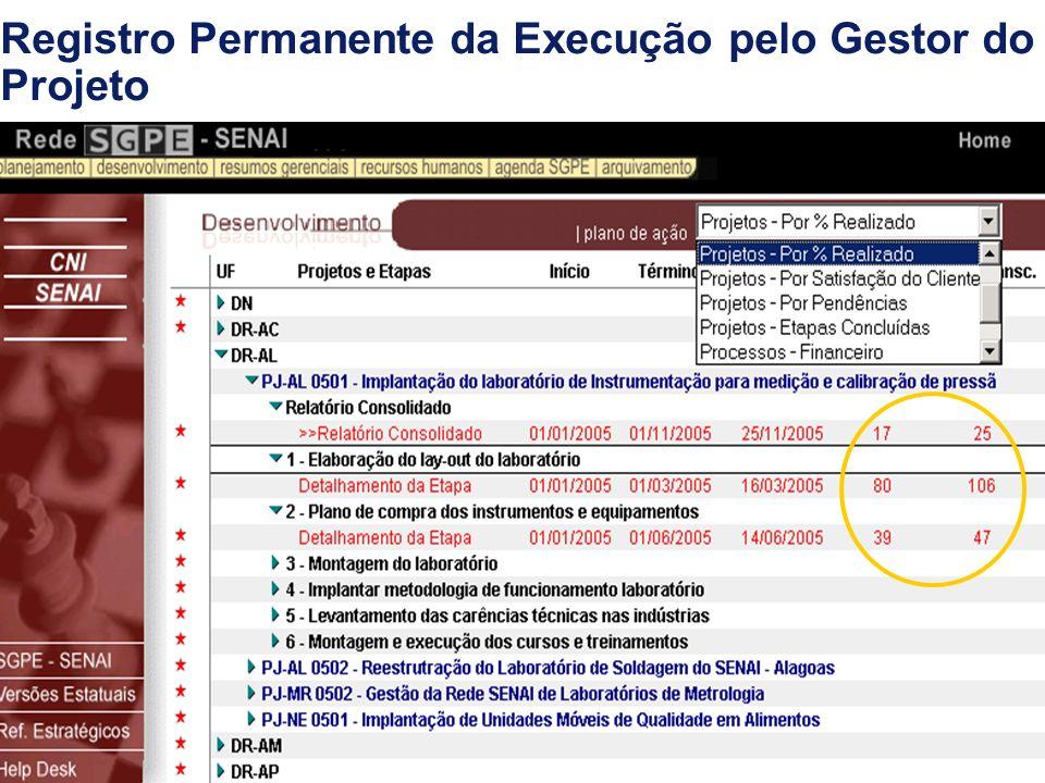 Verificação da Execução do Projeto pelos Gestores no Sistema SGPE