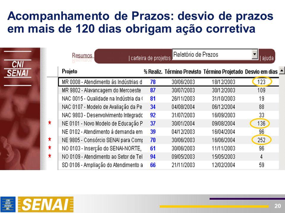 Acompanhamento das Despesas: desvio de despesas em 35% demanda ação corretiva