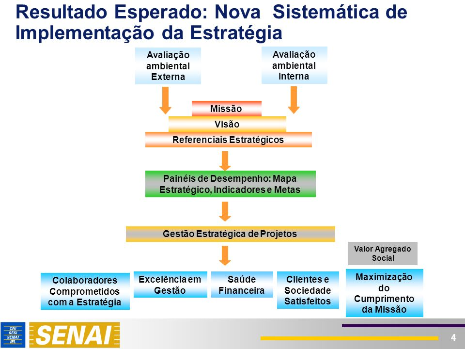Mapa Estratégico do Sistema SENAI