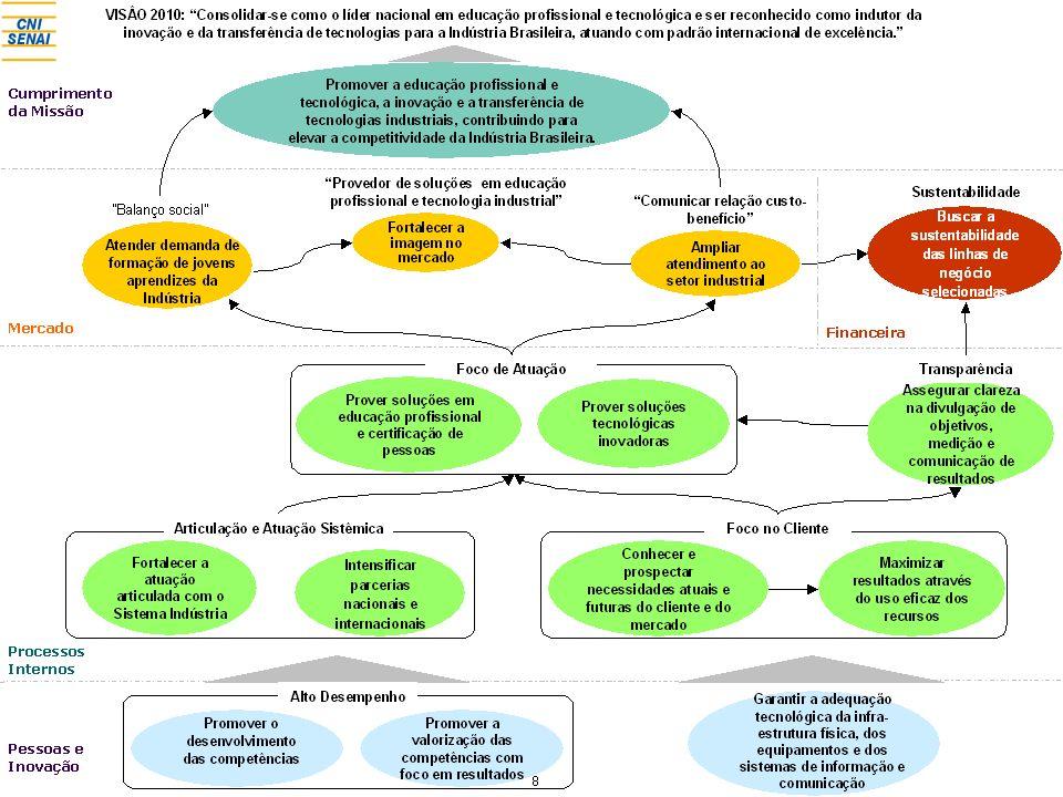 Modelo de Gestão Estratégica de Projetos