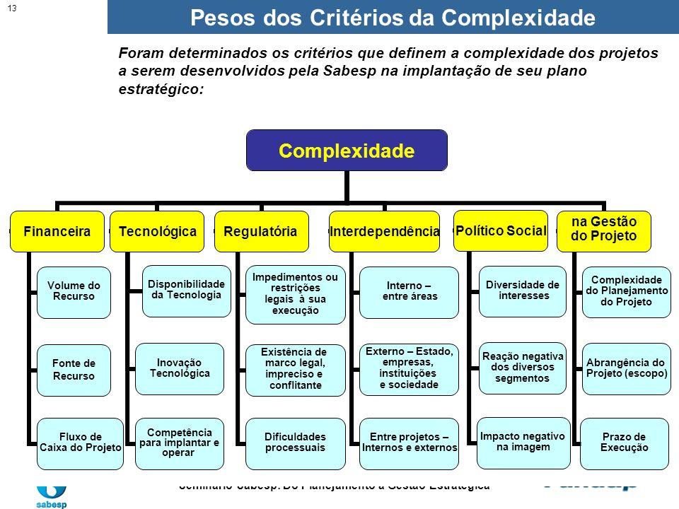 Pesos dos Critérios da Complexidade