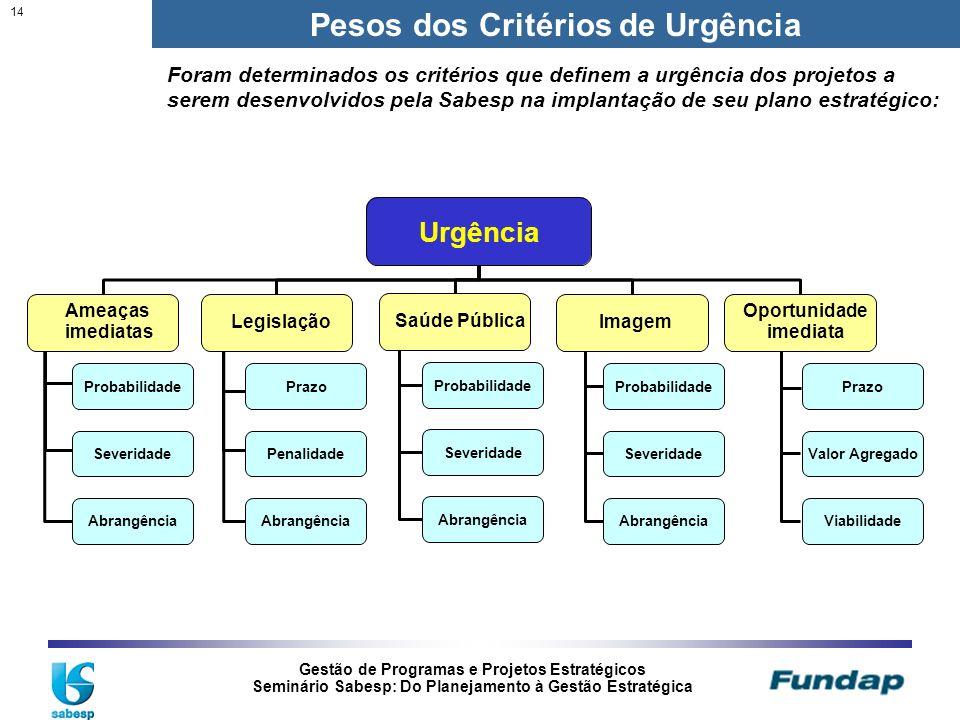 Pesos dos Critérios de Urgência