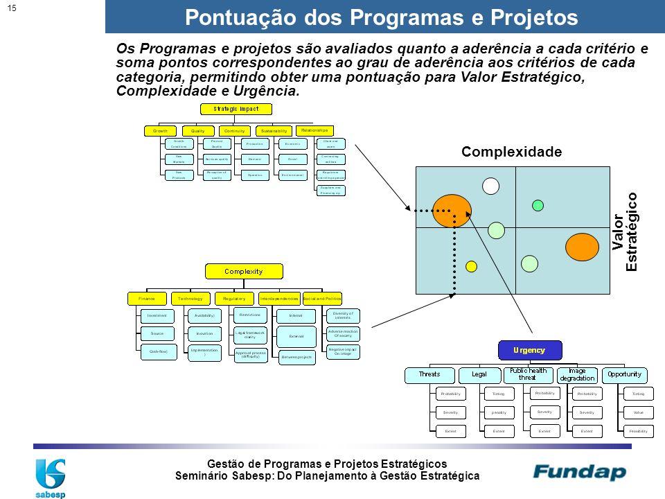 Pontuação dos Programas e Projetos