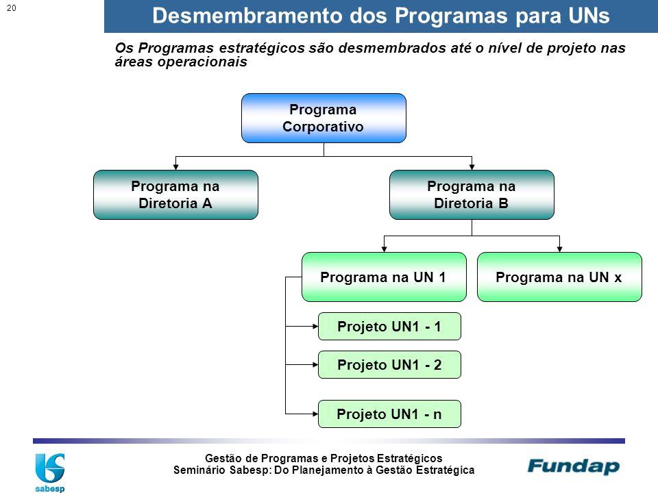 Desmembramento dos Programas para UNs