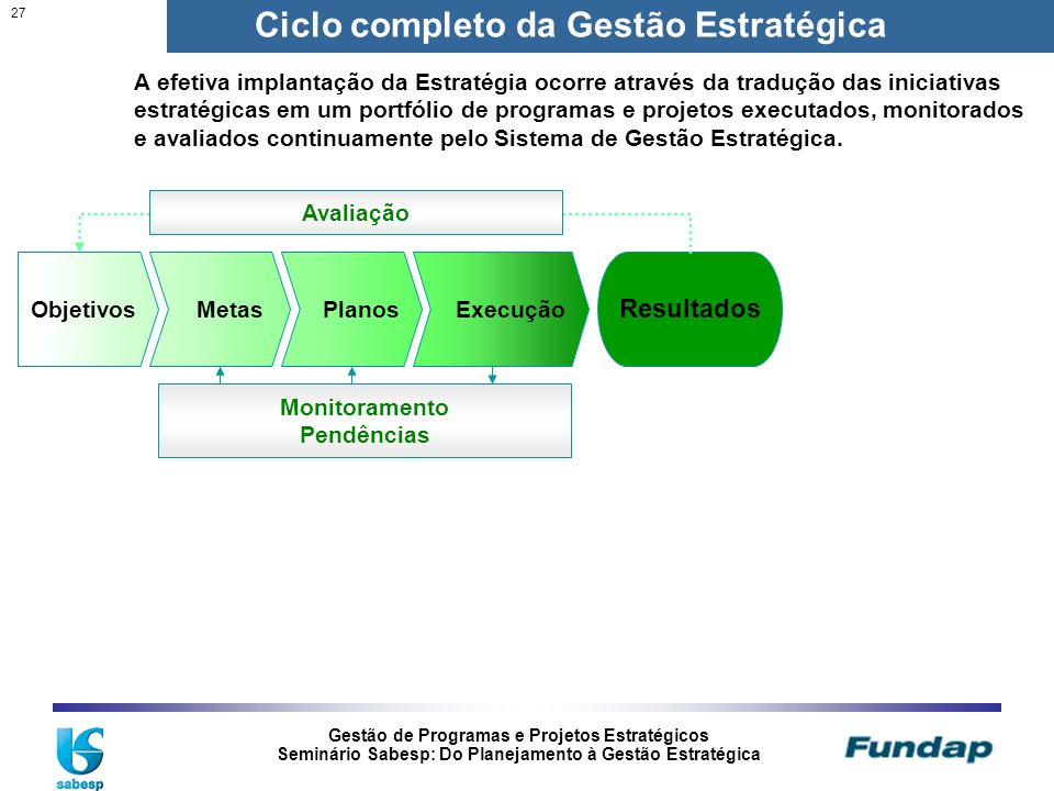 Ciclo completo da Gestão Estratégica