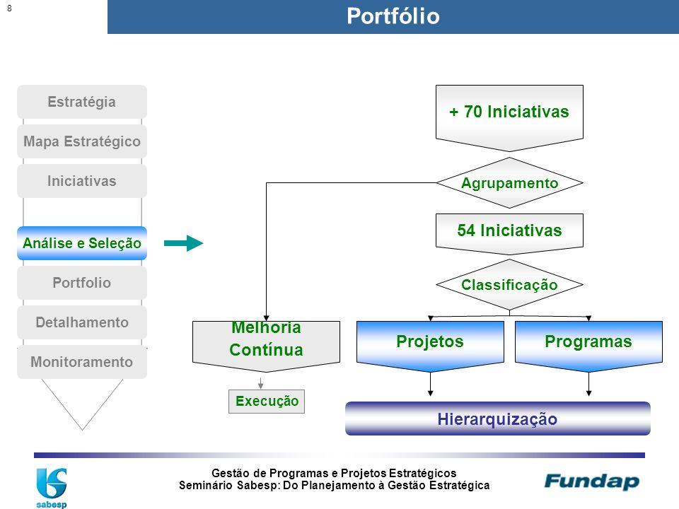 Portfólio + 70 Iniciativas 54 Iniciativas Melhoria Contínua Projetos