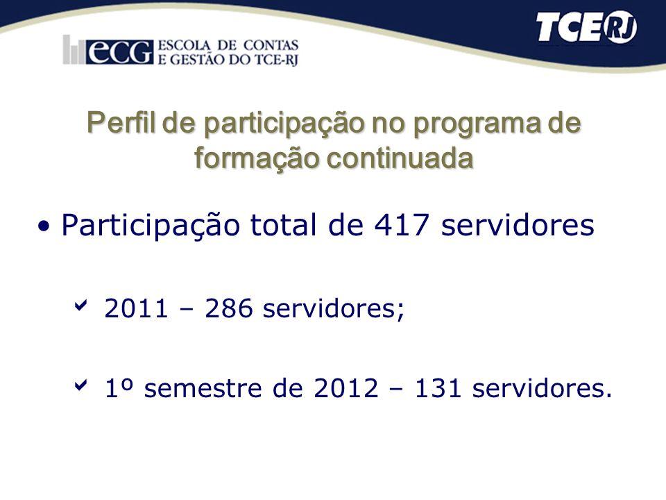 Perfil de participação no programa de formação continuada